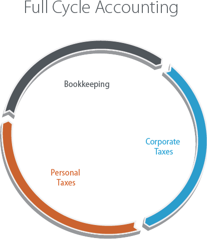 Full Cycle Accounting